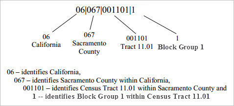 Census Block Groups And Block Group Codes